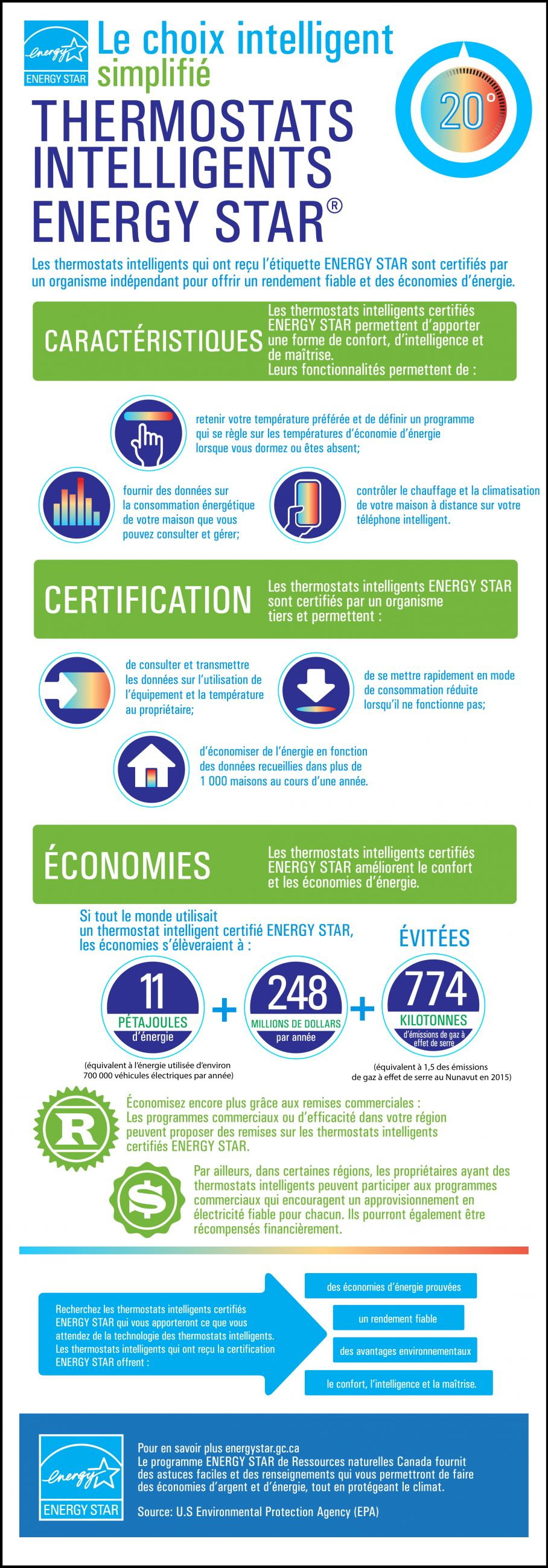 Le choix intelligent simplifié : Thermostats intelligents ENERGY STAR®, décrit ci-dessous.