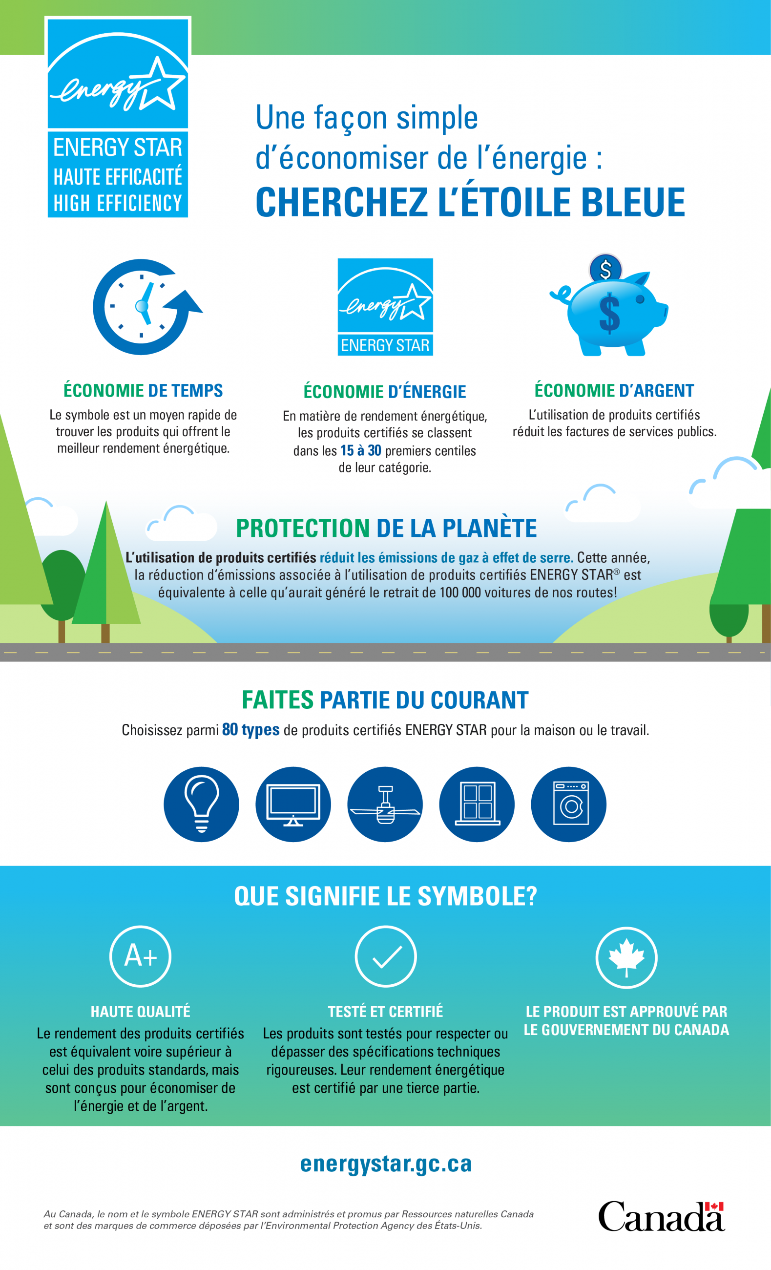 Energy Star infographic