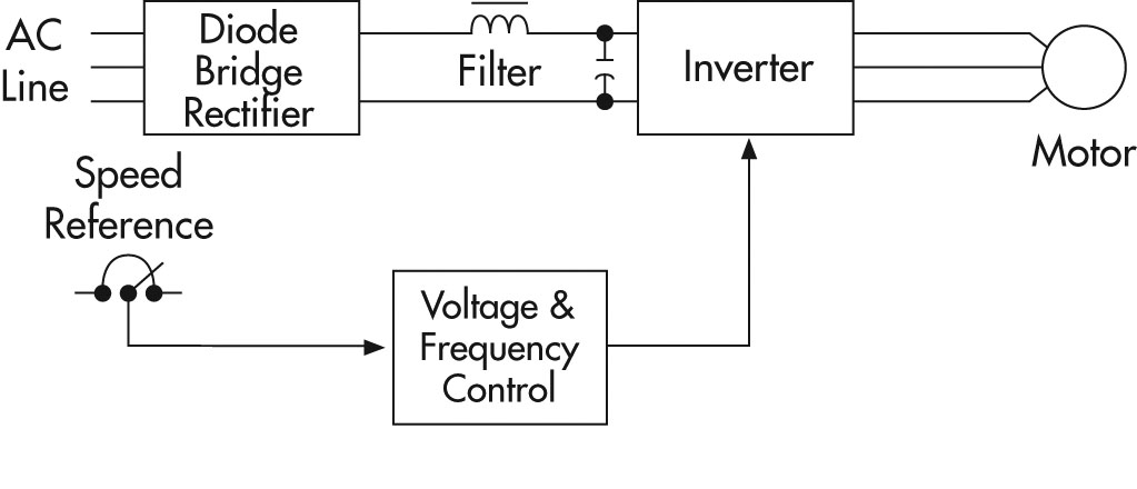 Grizrpc as well D Question About Wiring Vfd Clausing Drill Press Image also Schneider Electric Leistungsschuetz Lc D Au moreover Maxresdefault moreover Figure C. on vfd circuit diagram