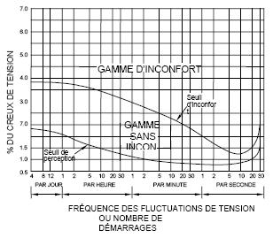 graphique montrant un exemple de tension Flicker Curve