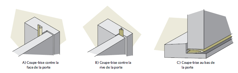 Figure 8-8 Techniques de pose du coupe-bise à la porte