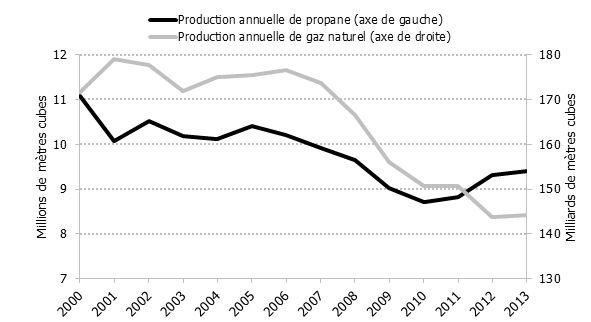 4.2 : Production canadienne de gaz naturel et de propane provenant des usines de gaz, 2000-2013