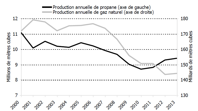 Figure 5.1 – Production canadienne de gaz naturel et de propane provenant des usines de gaz, 2000-2013