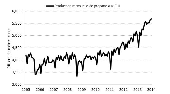 Figure 5.7 : Production américaine de propane, 2005-2014