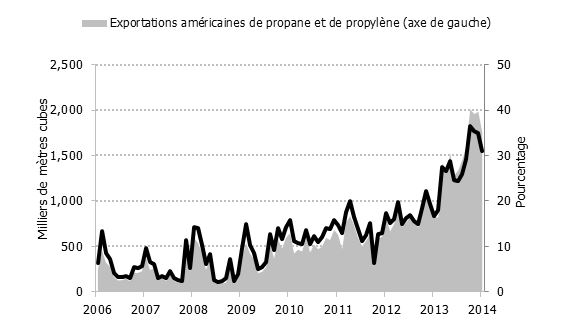 Figure 5.9 – Exportations américaines de propane, volume total et pourcentage de la production totale, 2006-2014