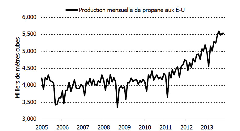 Figure 6.7 – Production américaine de propane, 2005-2013