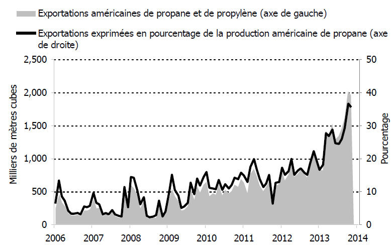 Figure 6.9 – Exportations américaines de propane, volume total et pourcentage de la production totale, 2006-2014