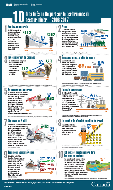 10 faits saillants du Rapport sur la performance du secteur minier Infographic