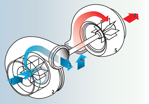 Depiction of a Turbocharger.