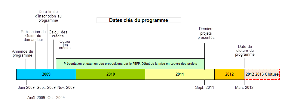 Figure 2 Dates importantes du Programme