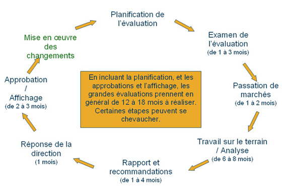 Le cycle de lévaluation