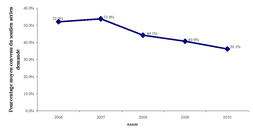 Figure 4 provides an illustration of the average percentage of requested aircraft support agreed to by the PCSP and project proponents for each year from 2006 through 2010